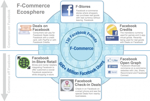 FB Commerce Ecosphere